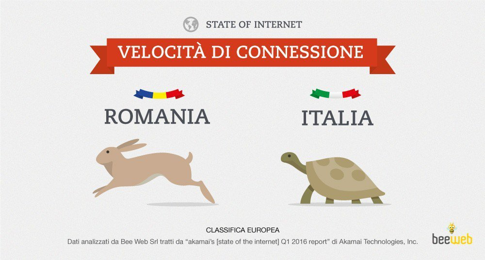 Migliore Informatica - Italia analfabeta digitale - Blog Informatica